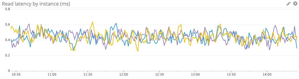 the-monitor/monitoring_rds_mysql_performance_metrics md at
