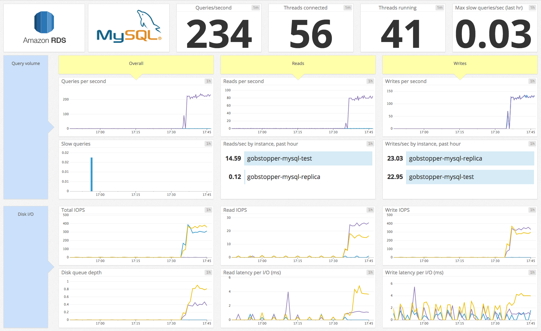 the-monitor/monitoring_rds_mysql_performance_metrics md at master