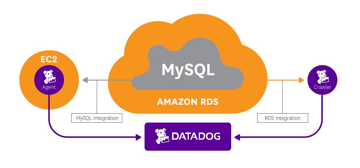 the-monitor/monitor_rds_mysql_using_datadog md at master