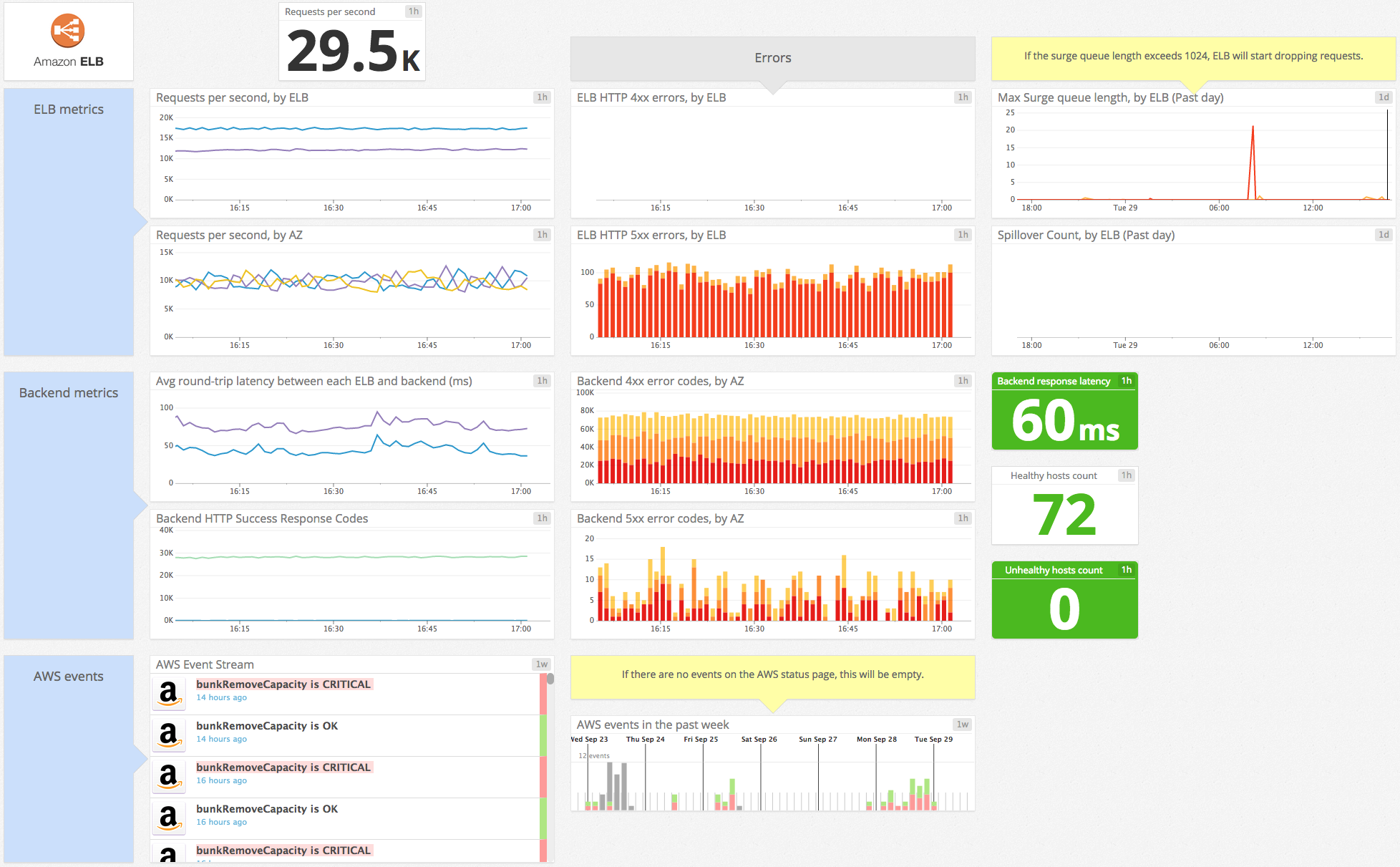 the-monitor/top_elb_health_and_performance_metrics md at