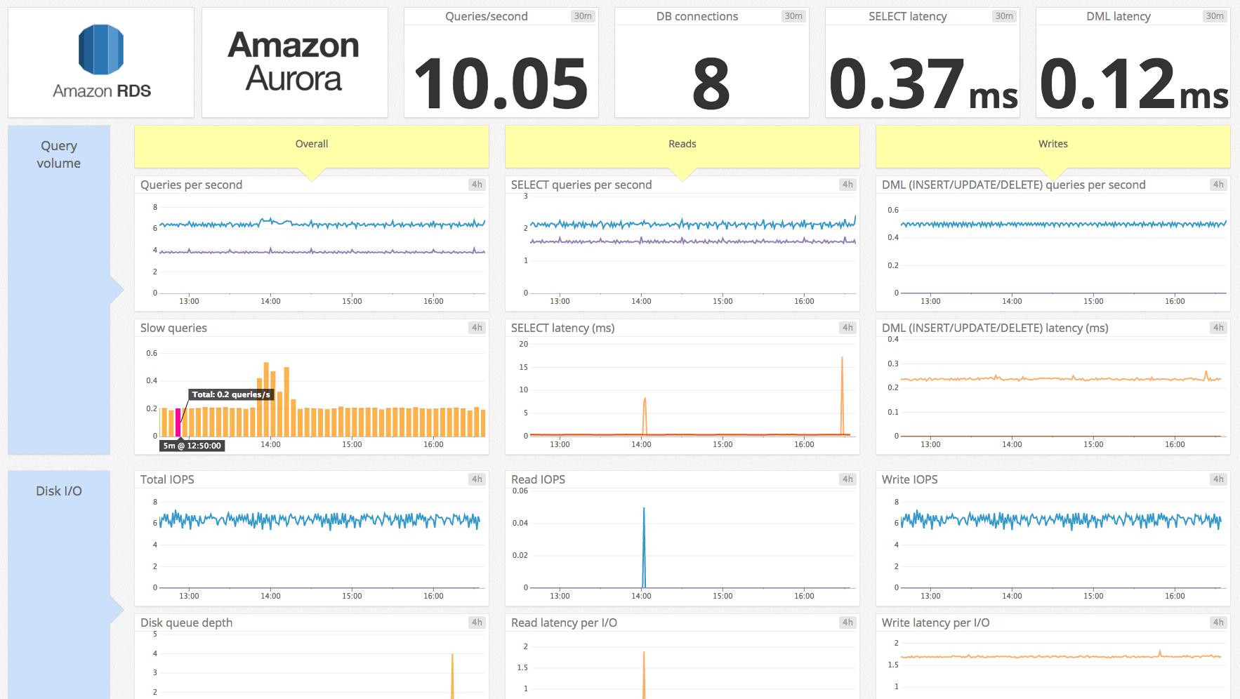 the-monitor/monitoring_amazon_aurora_performance_metrics md