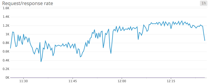 the-monitor/monitoring-kafka-performance-metrics md at