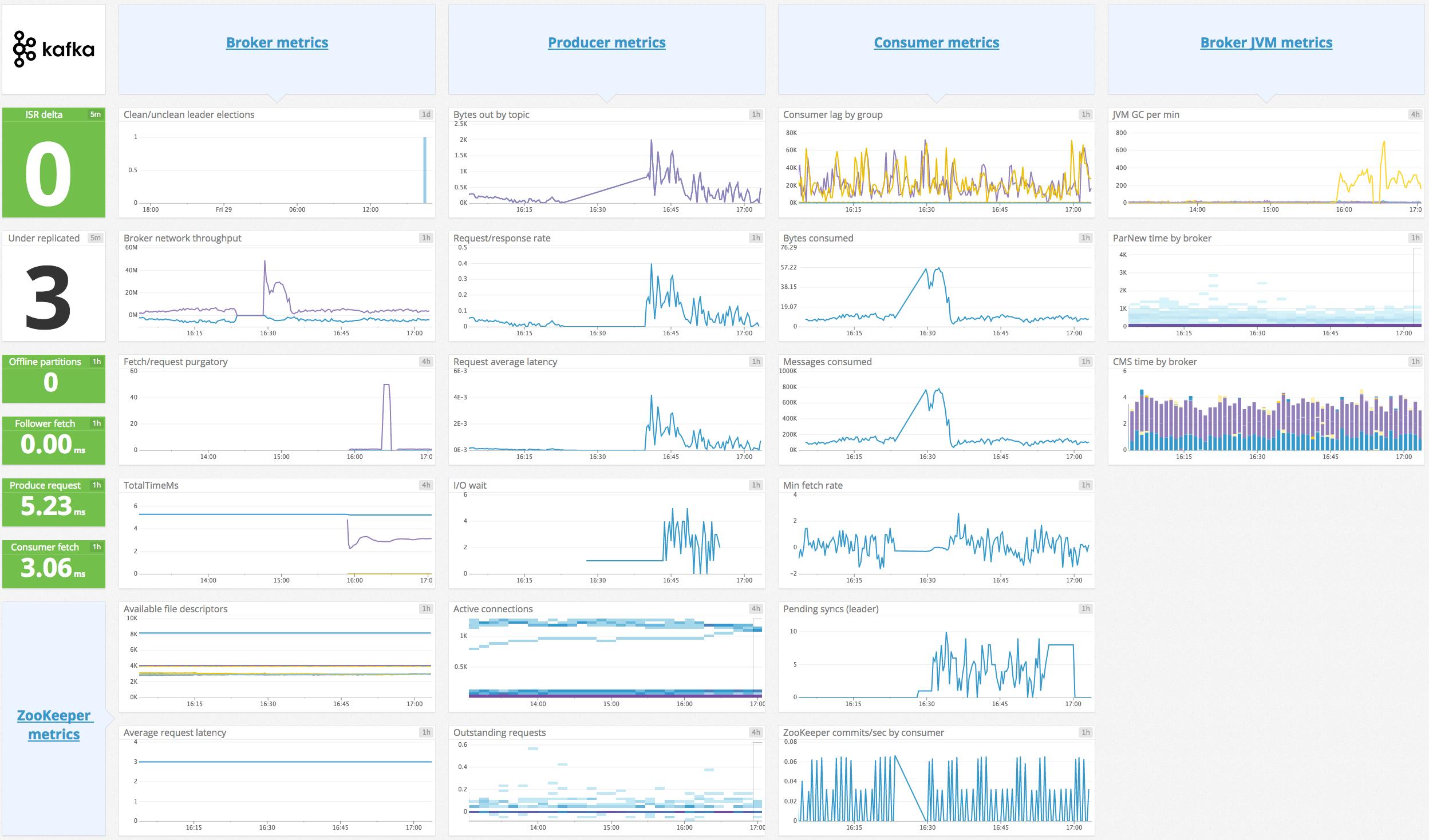 the-monitor/monitor-kafka-with-datadog md at master