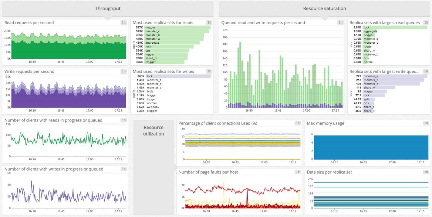 MongoDB 2.6 - NoSQL all grown up | Network World